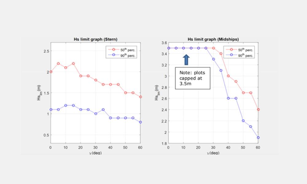 Modelling response graph
